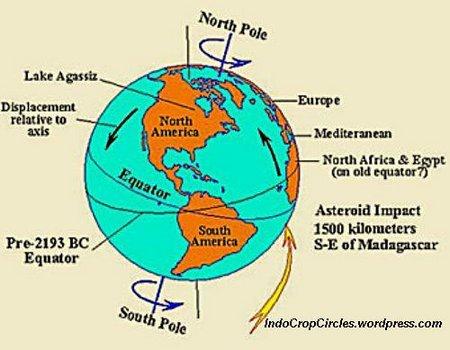 Arah kutub bumi 1