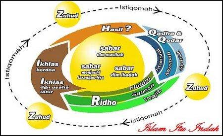 zuhud-istiqomah-qadha-qadar-ridho 1