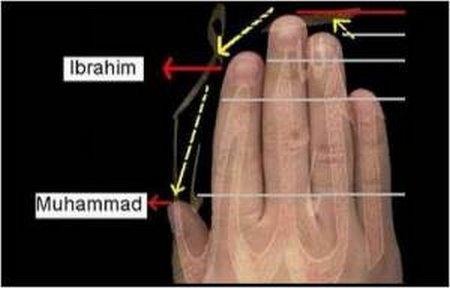 Jari Ibrahim dan Muhammad