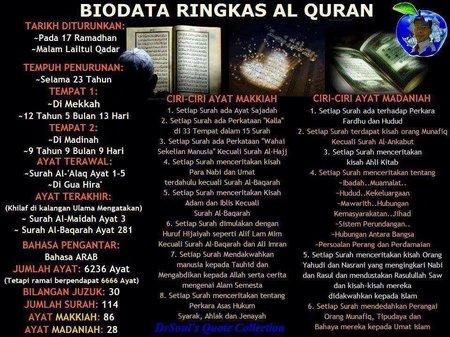 Biodata Al Quran