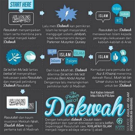 Dakwah Rosul