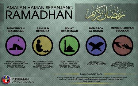 Ramadhan amalan-ramadhan