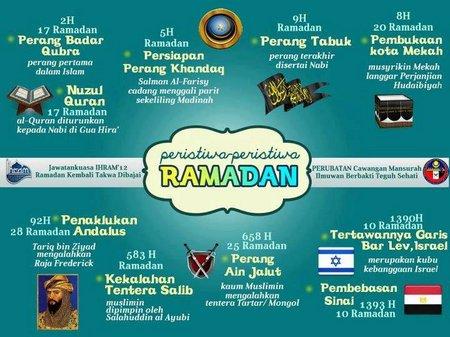 Ramadhan dan peristiwa