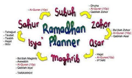 Ramadhan rencana