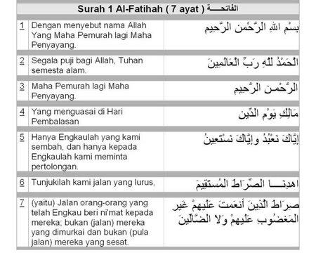 Al fathihah dan terjemaah nya