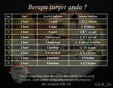 Quran target